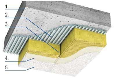 Schemat ocieplenia stropu: 1. strop nad pomieszczeniem nieogrzewanym, 2. zaprawa klejowa, 3. płyty wełny mineralnej lamelowej, 4. grunt (w przypadku płyt niezagruntowanych fabrycznie), 5. powłoka dekoracyjna.