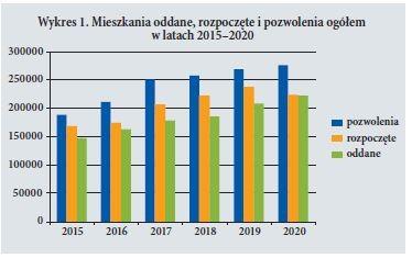 Wykres 1. Mieszkania oddane, rozpoczete i pozwolenia ogółem w latach 2015–2020