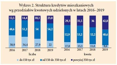 Wykres 2. Struktura kredytów mieszkaniowych wg przedziałów kwotowych udzielonych w latach 2016–2019