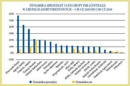 DYNAMIKA SPRZEDAZY I CEN GRUPY PSB CENTRALI W GRUPACH ASORTYMENTOWYCH  3 MCE 2019 DO 3 MCY 2018