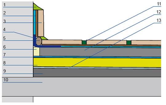 Przykład uszczelnienia tarasu nad pomieszczeniem ogrzewanym – powierzchniowe odprowadzanie wody: 1. wypełnienie elastyczne, 2. elastyczna zaprawa uszczelniająca, 3. okładzina ceramiczna na kleju elastycznym (klasy C2 S2 lub C2 S1), 4. elastyczna taśma uszczelniająca, 5. sznur polipropylenowy, 6. dylatacja brzegowa, 7. rolowana bitumiczna izolacja przeciwwodna, 8. termoizolacja, 9. jastrych spadkowy na warstwie sczepnej, 10. płyta konstrukcyjna, 11. elastyczna zaprawa do wypełniania spoin, 12. jastrych, 13. paroizolacja.