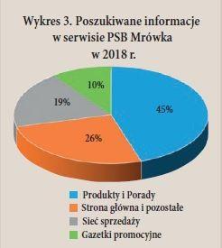 Wykres 3. Poszukiwane informacje w serwisie PSB Mrówka w 2018 r.