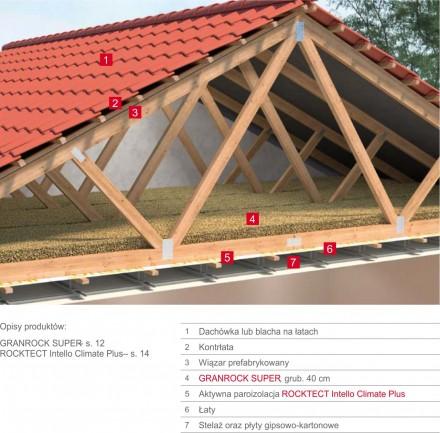 Zdj. 1. Izolacja wiązarów dachowych granulatem GRANROCK SUPER. Źródło: Archiwum ROCKWOOL.