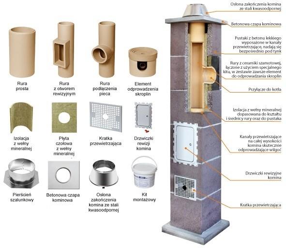 Ceramiczny system kominowy