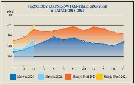 PRZYCHODY PARTNERÓW I CENTRALI GRUPY PSB W LATACH 2019–2020