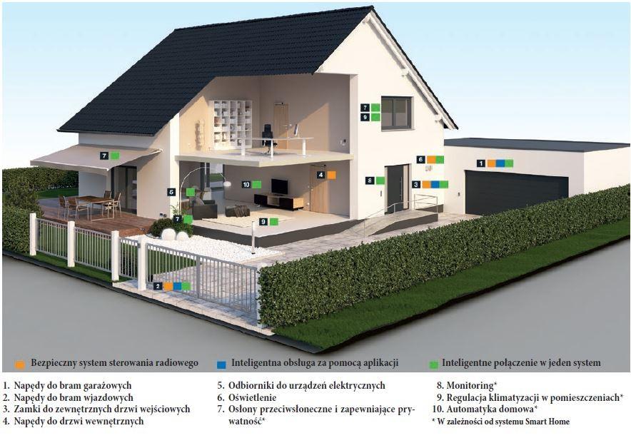 HORMANN - Inteligentny dom