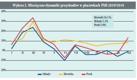 Wykres 2. Miesieczne dynamiki przychodów w placówkach PSB 2019/2018