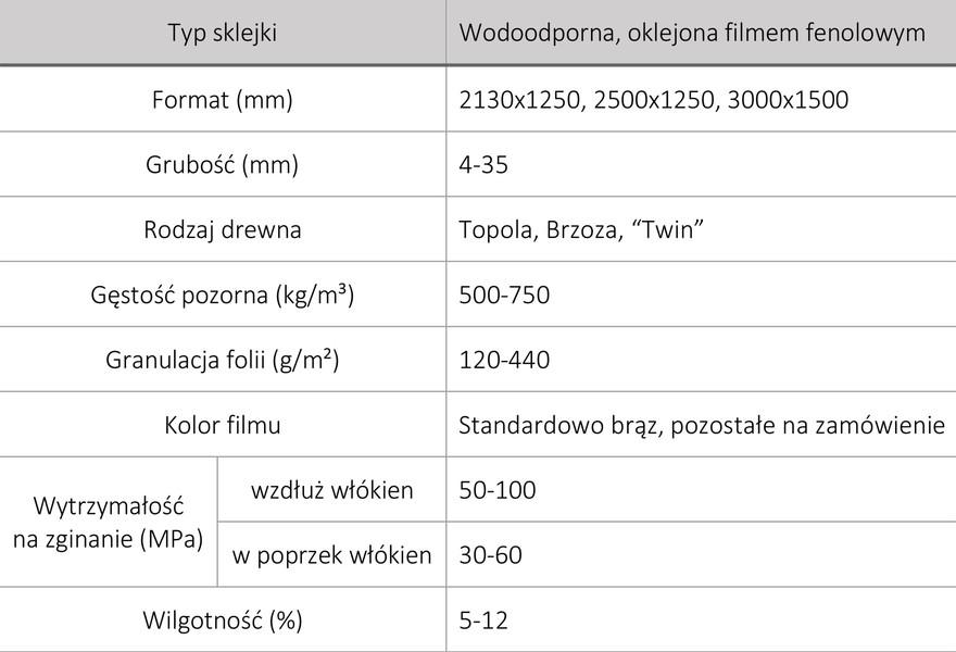 Dane techniczne sklejki szalunkowej Sklejka - Eko