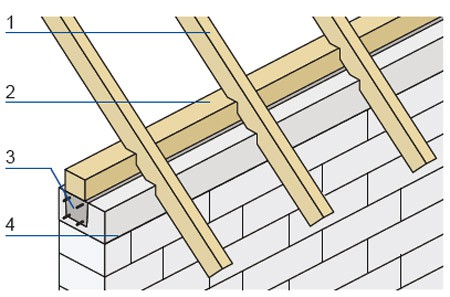 Oparcie drewnianej konstrukcji dachu: 1. krokwie, 2. murłata, 3. wieniec zbrojony i zalany betonem, 4. ściana jednowarstwowa.