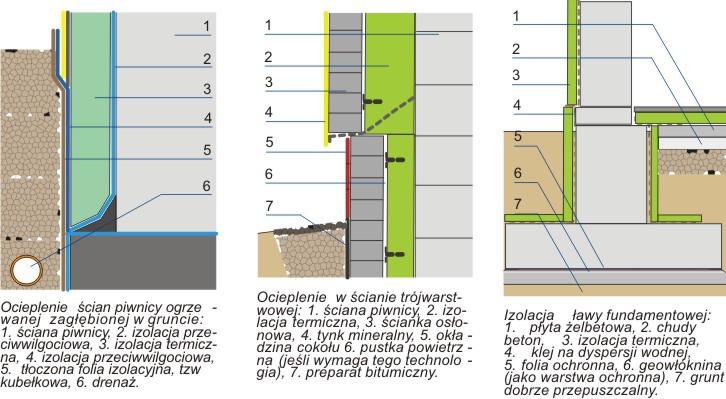 Izolacja termiczna fundamentów