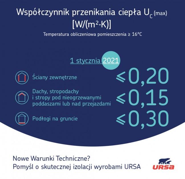 Nowe wymagania dotyczące Warunków Technicznych