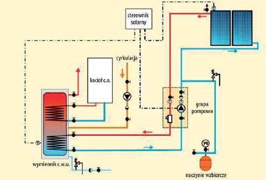 Instalacja solarna do ogrzewania wody użytkowej.