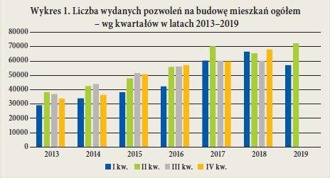Wykres 1. Liczba wydanych pozwolen na budowe mieszkan ogółem – wg kwartałów w latach 2013–2019