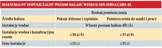 MAKSYMALNY DOPUSZCZALNY POZIOM HAŁASU WEDŁUG DIN 4109/A1:2001-01.