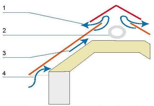 Cyrkulacja powietrza pod pokryciem dachu: 1 – wywietrznik w kalenicy, 2 – otwór wentylacyjny w ścianie szczytowej, 3 – przepływ powietrza przez szczelinę wentylacyjną nad izolacją termiczną, 4 – wlot w podsufitce okapu.