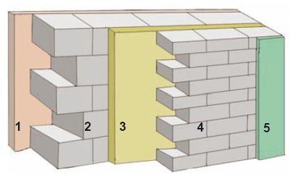 Warstwy ściany: 1 – tynk wewnętrzny, 2 – ściana konstrukcyjna, 3 – ocieplenie, 4 – ściana osłonowa, 5 – tynk zewnętrzny