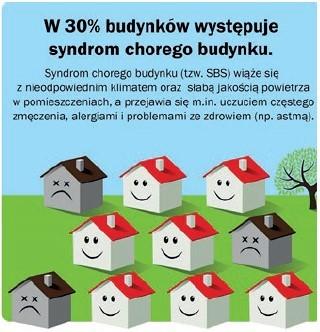 W 30% budunków występuje syndrom chorego budynku