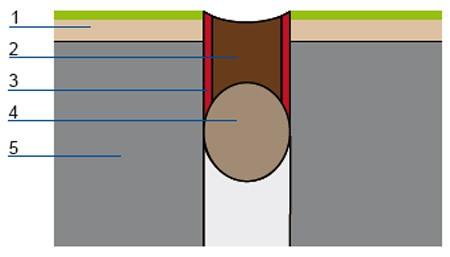 Szczelina dylatacyjna: 1 – płytki ceramiczne, 2 – spoina elastyczna z masy silikonowej, 3 – preparat poprawiający przyczepność masy silikonowej, tzw. primer, 4 – sznur polietylenowy, 5 – płyta dociskowa.