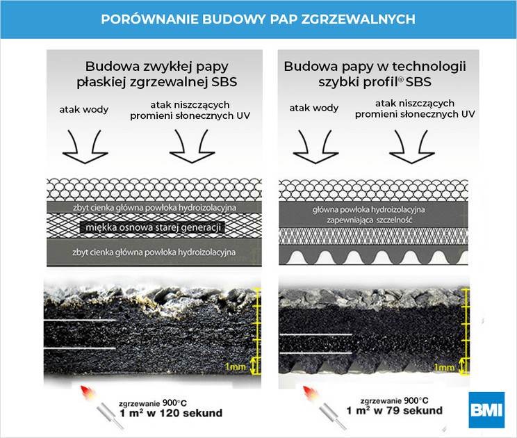 Porównanie budowy zwykłych pap zgrzewalnych z papami w technologii Szybki Profil SBS