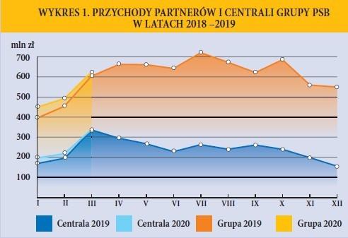 WYKRES 1. PRZYCHODY PARTNERÓW I CENTRALI GRUPY PSB W LATACH 2018 –2019