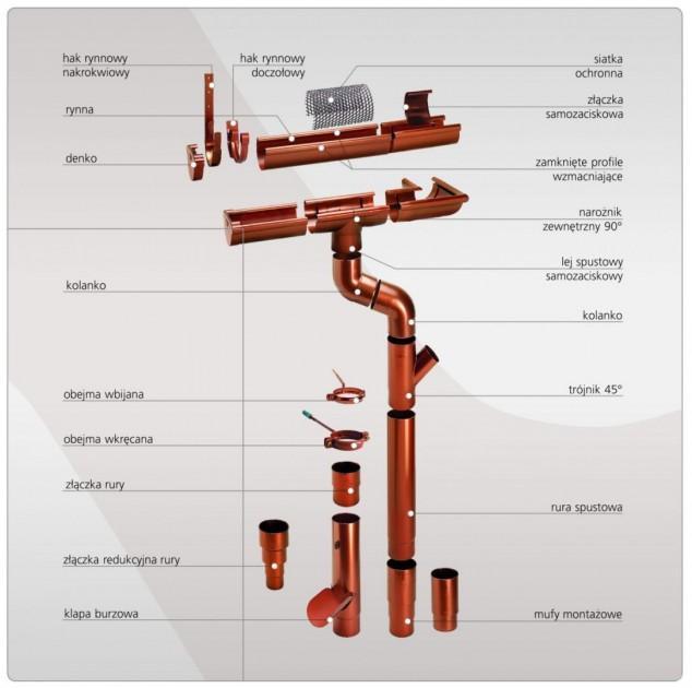 Elementy systemu rynnowego (fot. Monier Braas)