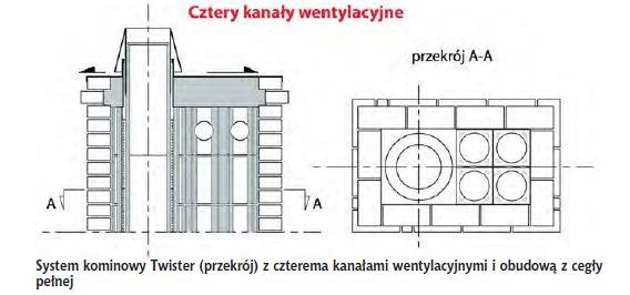 System kominowy Twister (przekrój) z czterema kanałami wentylacyjnymi i obudową z cegły pełnej