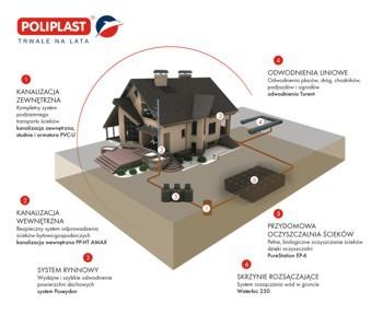 Fot. Poliplast – Systemy zagospodarowania wód deszczowych i oczyszczania ścieków.