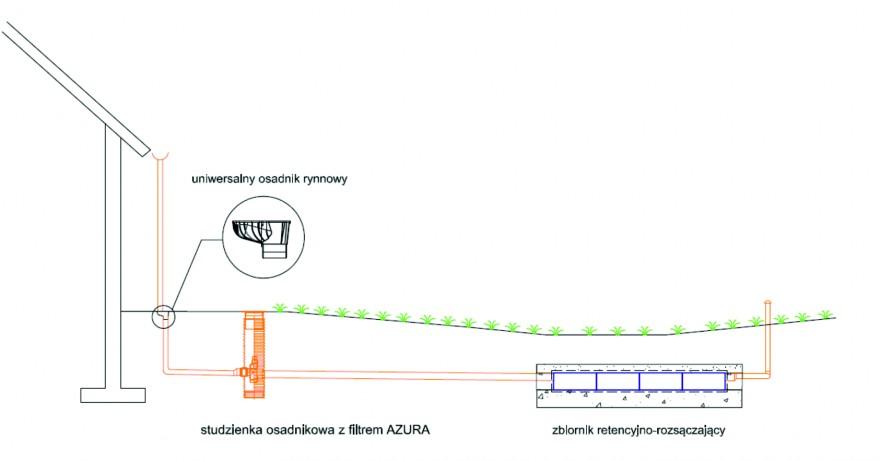 Rys.5: Poglądowy rysunek połączenia systemu rynnowego z układem skrzynek retencyjno-rozsączających
