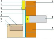 Cokół budynku izoluje się nienasiąkliwymi płytami ze styropianu XPS: 1 – styropian, 2 – tynk, 3 – listwa cokołowa, 4 – styropian XPS, 5 – opaska betonowa, 6 – żwir, 7 – grunt rodzimy, 8 – ściana zewnętrzna, 9 - strop, 10 – ściana piwnicy.