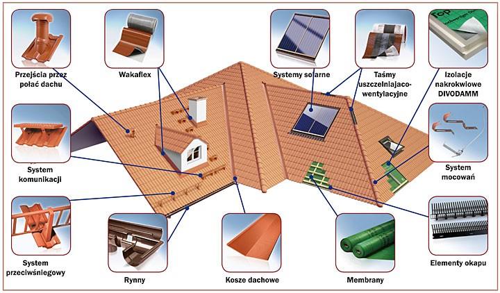 Kompletny system dachowy