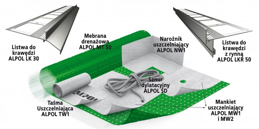 Elementy uzupełniające do systemu hydroizolacji tarasu/balkonu/logii