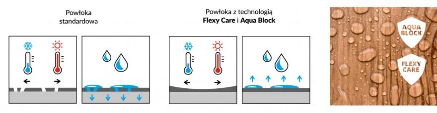 Zdj. 2. W produkcji Lazur V33 z gamy Polski Klimat zostały zastosowane dwie technologie – Aqua Block i Flexy Care, które skutecznie radzą sobie z pogodowymi wyzwaniami. Źródło: Archiwum CLEMATIS.
