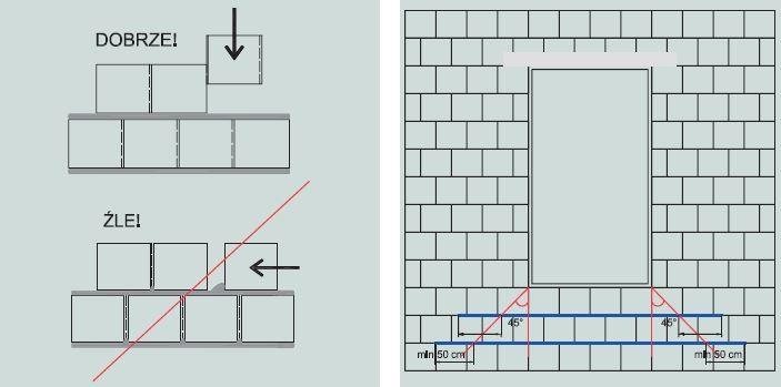 Montaż bloczków