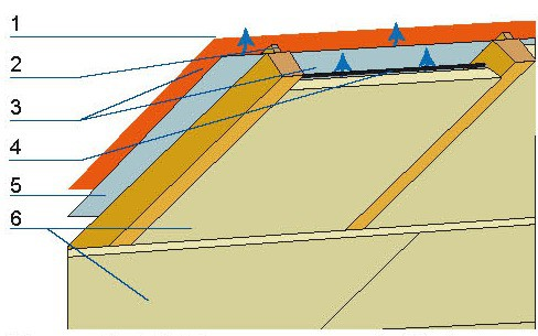 W przypadku folii niskoparoprzepuszczalnej konieczne są dwie szczeliny wentylacyjne. 1 – pokrycie dachu, 2 – łaty, 3 – szczeliny wentylacyjne, 4 – sznurek, 5 – folia wiatroizolacyjna, 6 – izolacja termiczna.