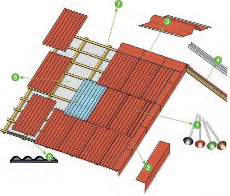 Elementy montażu pokrycia dachu bitumiczną płyta falistą
