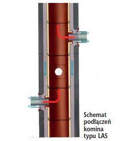 Schemat podłączeń komina typu LAS
