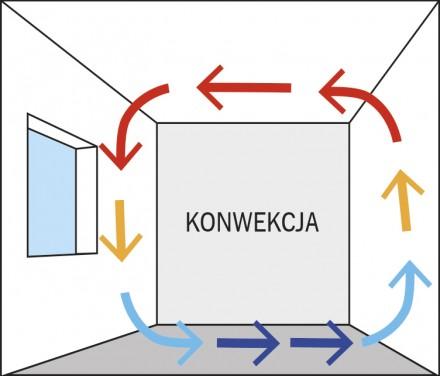 Zdj.1. Konwencja powietrza w pomieszczeniu zamkniętym. Źródło: Archiwum BAUMIT.
