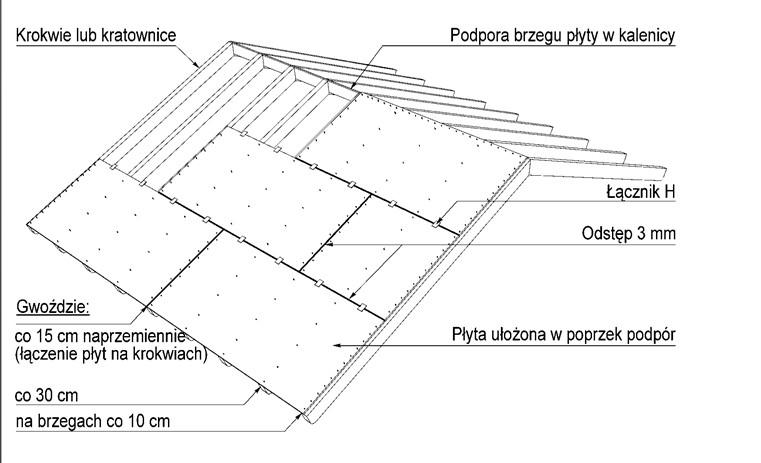 Montaż płyty na dachu