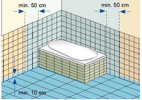 Przepisy określają strefy mokre w łazience. Muszą być one szczególnie dobrze zabezpieczone przed działaniem wody i wilgoci. Nad wanną strefa mokra sięga do sufitu. Uwaga: cała podłoga jest strefą mokrą.