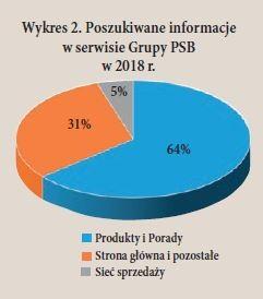Wykres 2. Poszukiwane informacje w serwisie Grupy PSB w 2018 r.