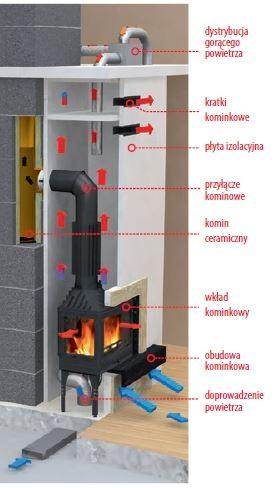 Schemat budowy kominka oraz systemu DGP