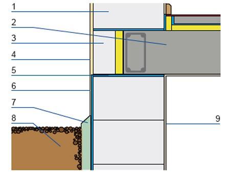 Ściana jednowarstwowa: 1. materiał murowy, 2. strop z wieńcem, 3. płytka z materiału murowego , 4. tynk zewnętrzny, 5. pozioma izolacja przeciwwodna, 6. pionowa izolacja przeciwwodna, 7. polistyren XPS, 8. grunt rodzimy, 9. tynk wewnętrzny.