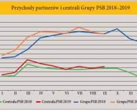 Popyt i ceny materiałów budowlanych w ciągu III kwartałów 2019 r.