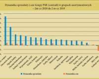 Dynamika sprzedaży i cen materiałów budowlanych oraz do domu i ogrodu