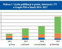 Media o PSB oraz ogląd. serwisów internetowych w 2017