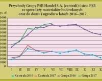 Dynamika popytu na materiały budowlane w I półroczu 2017 r.