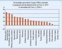 Popyt na materiały budowlane w ciągu III kwartałów 2017 r.