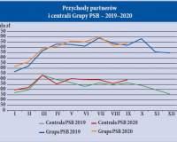 Popyt i ceny materiałów budowlanych w ciągu III kwartałów 2020 r.