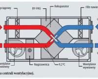 Jaka jest przewaga wentylacji mechanicznej nad grawitacyjną?