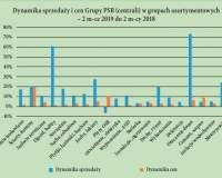 Dynamika popytu i cen na materiały budowlane